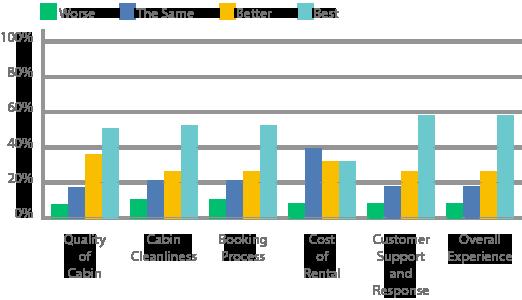 Cedar-Creek-Cabin-Rentals-Compare-Competition--Reviews-Chart