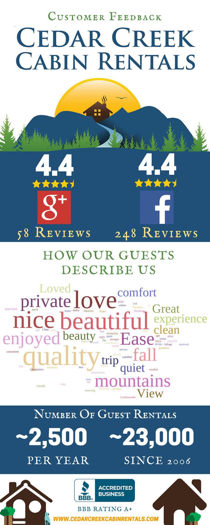 Cedar-Creek-Cabin-Rentals-Reviews-3